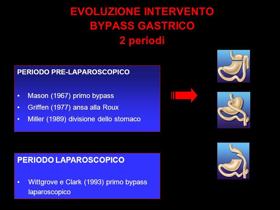 EVOLUZIONE INTERVENTO BYPASS GASTRICO 2 periodi PERIODO PRE-LAPAROSCOPICO Mason (1967) primo bypass Griffen (1977) ansa alla Roux Miller (1989) divisione dello stomaco PERIODO LAPAROSCOPICO Wittgrove e Clark (1993) primo bypass laparoscopico