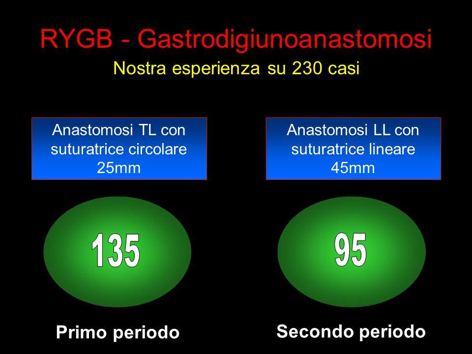 RYGB - Gastrodigiunoanastomosi Nostra esperienza su 230 casi Primo periodo Secondo periodo Anastomosi TL con suturatrice circolare 25mm Anastomosi LL con suturatrice lineare 45mm