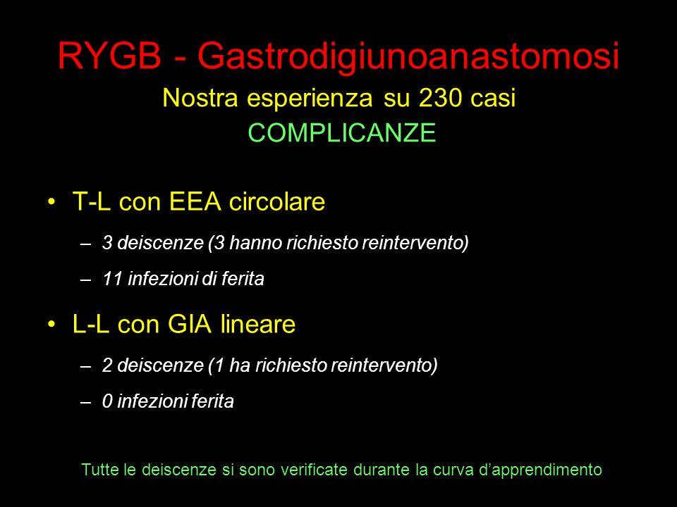 T-L con EEA circolare –3 deiscenze (3 hanno richiesto reintervento) –11 infezioni di ferita L-L con GIA lineare –2 deiscenze (1 ha richiesto reinterve