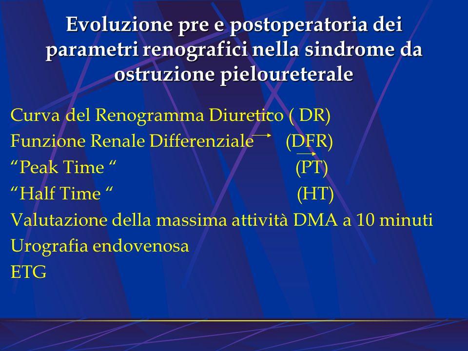 Evoluzione pre e postoperatoria dei parametri renografici nella sindrome da ostruzione pieloureterale Curva del Renogramma Diuretico ( DR) Funzione Re