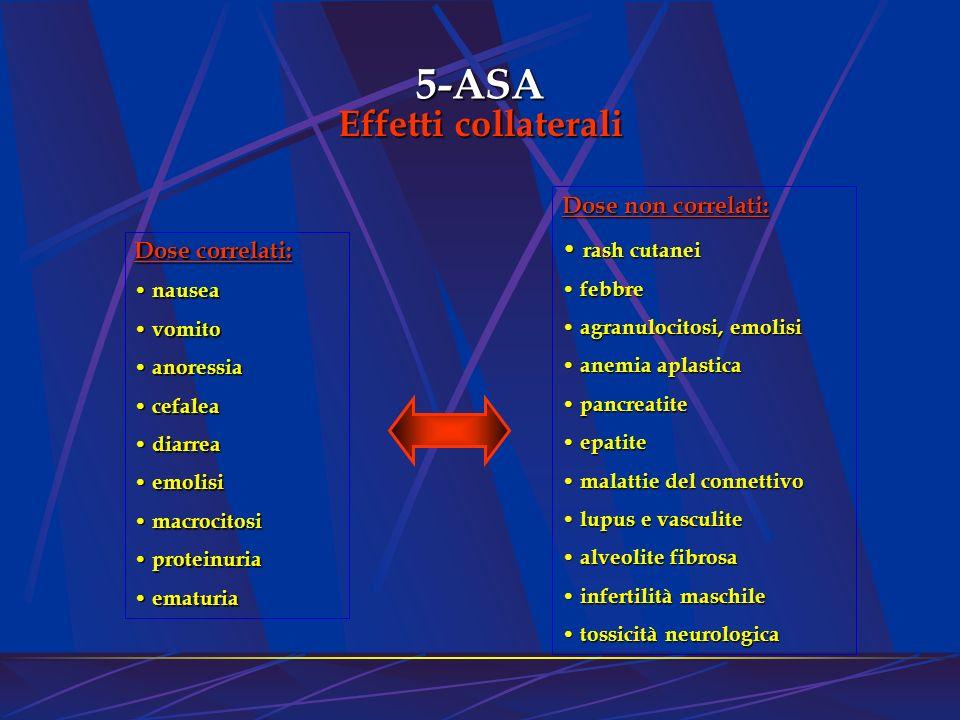 5-ASA Effetti collaterali Dose correlati: nausea nausea vomito vomito anoressia anoressia cefalea cefalea diarrea diarrea emolisi emolisi macrocitosi
