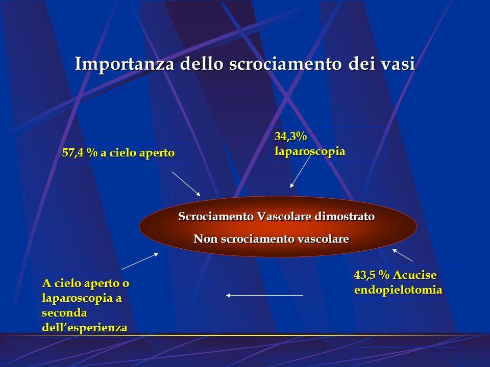 Scrociamento Vascolare dimostrato Scrociamento Vascolare dimostrato Non scrociamento vascolare Non scrociamento vascolare A cielo aperto o laparoscopi