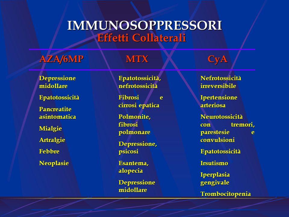 IMMUNOSOPPRESSORI Effetti Collaterali AZA/6MP Depressione midollare Epatotossicità Pancreatite asintomatica MialgieArtralgieFebbreNeoplasie MTX MTX Ep