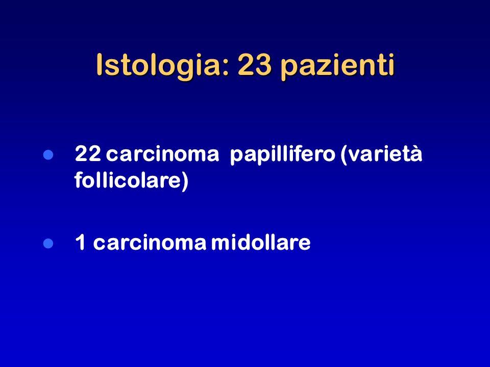 Istologia: 23 pazienti 22 carcinoma papillifero (varietà follicolare) 1 carcinoma midollare