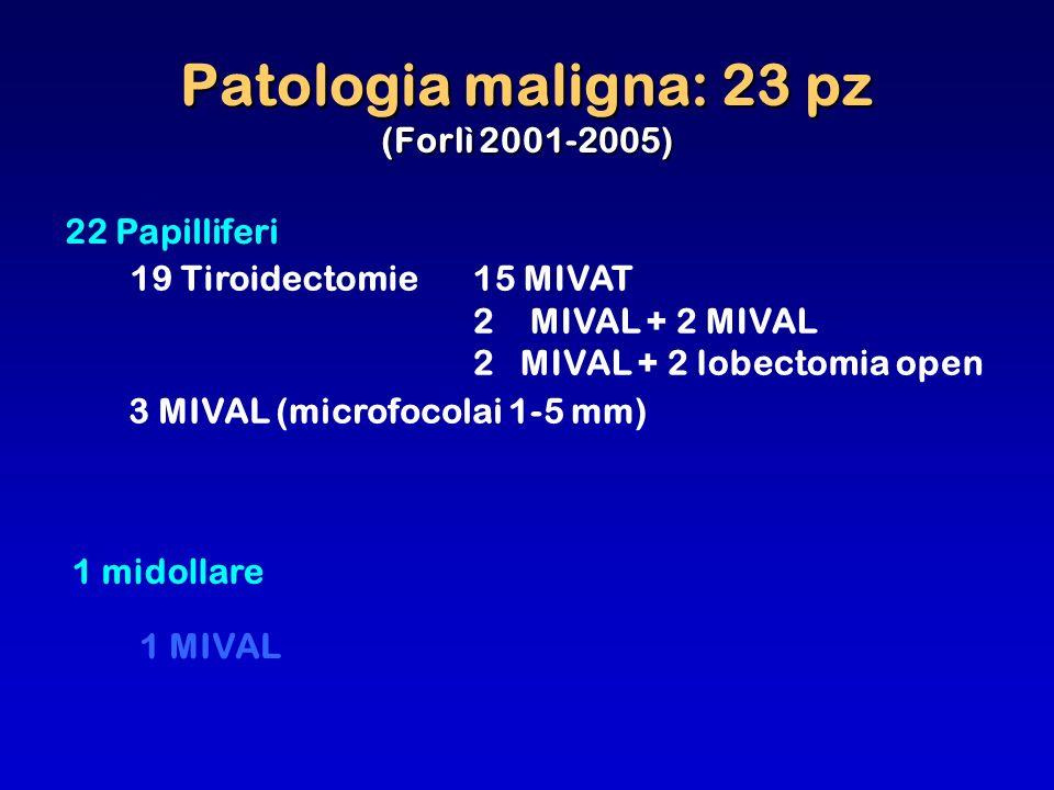 Patologia maligna: 23 pz (Forlì 2001-2005) 3 MIVAL (microfocolai 1-5 mm) 19 Tiroidectomie15 MIVAT 2 MIVAL + 2 MIVAL 2 MIVAL + 2 lobectomia open 22 Pap