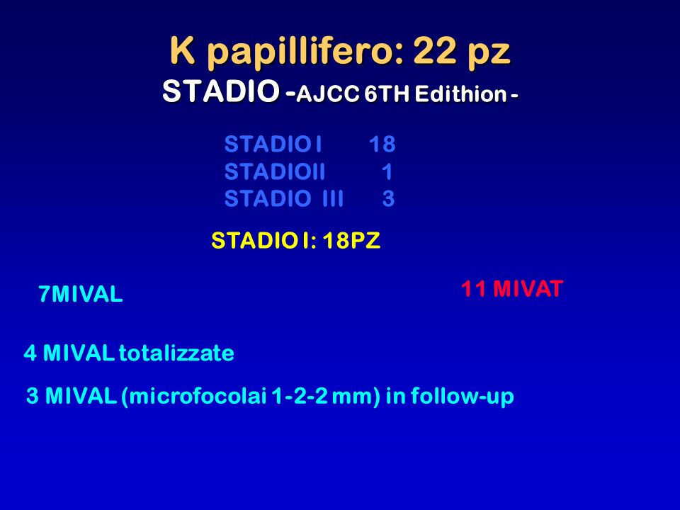 K papillifero: 22 pz STADIO - AJCC 6TH Edithion - 3 MIVAL (microfocolai 1-2-2 mm) in follow-up STADIO I 18 STADIOII 1 STADIO III 3 STADIO I: 18PZ 7MIV