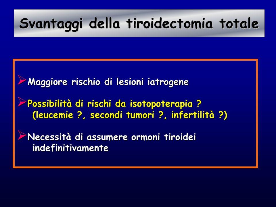 Svantaggi della tiroidectomia totale Svantaggi della tiroidectomia totale Maggiore rischio di lesioni iatrogene Maggiore rischio di lesioni iatrogene