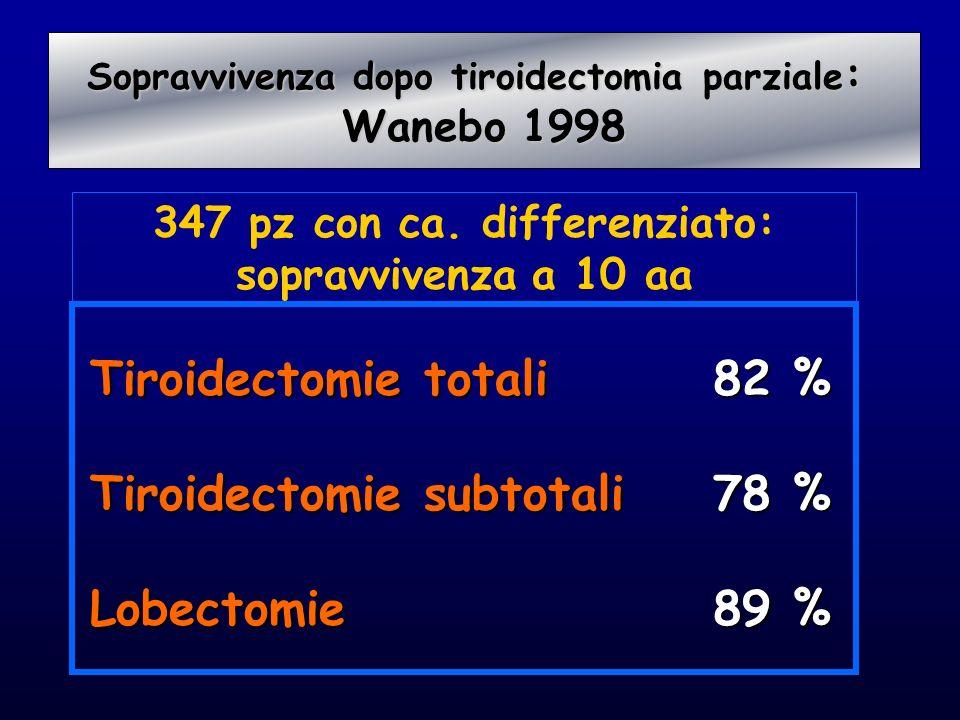 Tiroidectomie totali Tiroidectomie subtotali Lobectomie 82 % 78 % 89 % Sopravvivenza dopo tiroidectomia parziale : Sopravvivenza dopo tiroidectomia pa