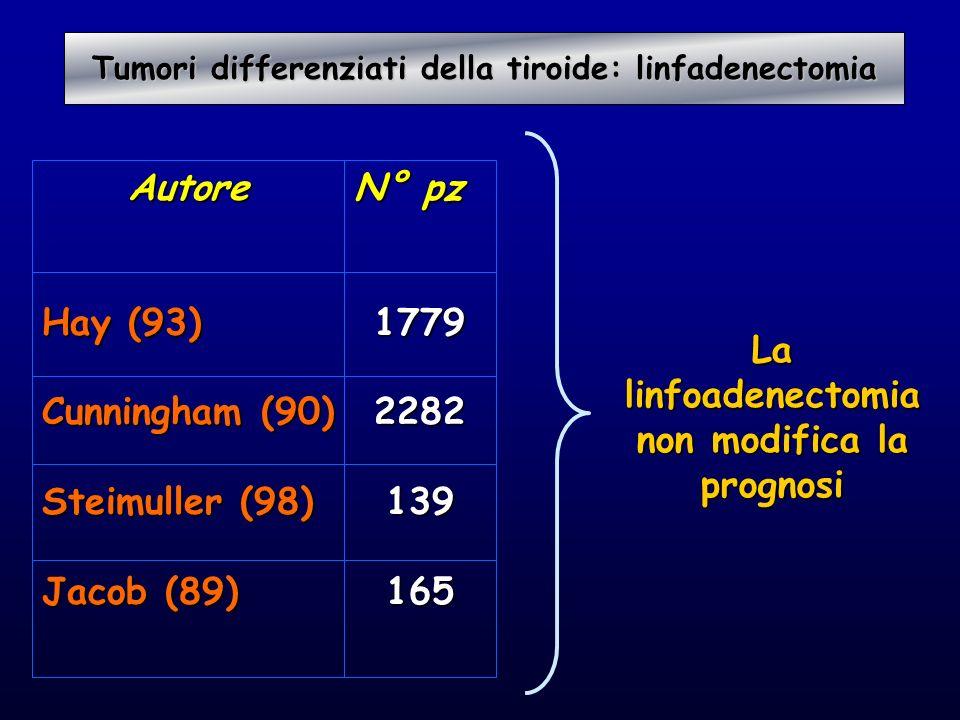 Autore Hay (93) Cunningham (90) Steimuller (98) Jacob (89) N° pz 17792282139 165 La linfoadenectomia non modifica la prognosi Tumori differenziati del