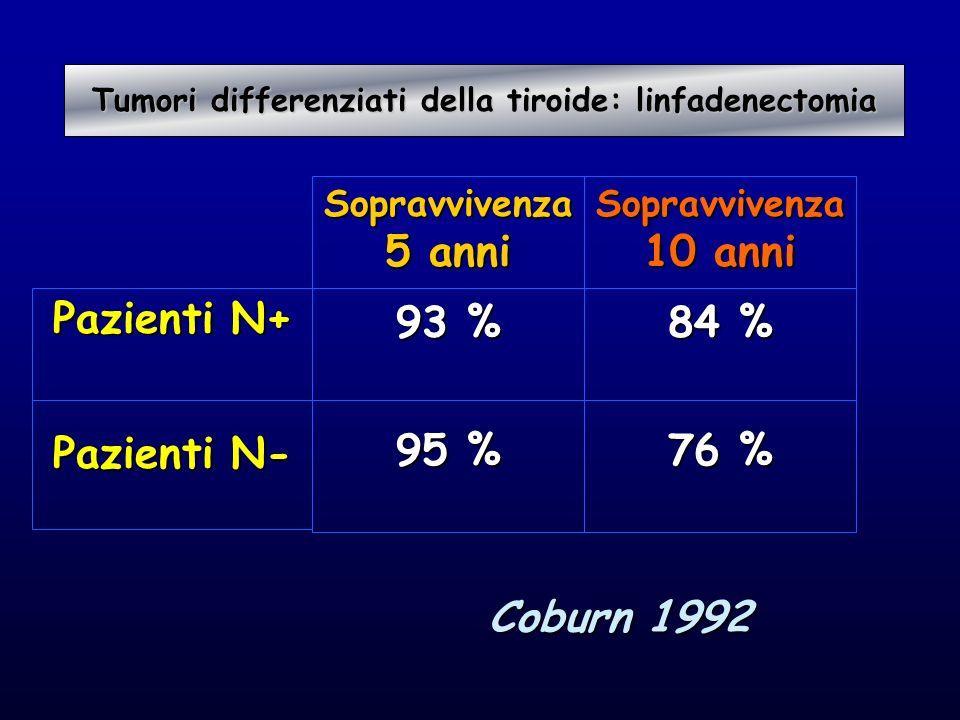 Pazienti N+ Pazienti N- Sopravvivenza 5 anni 93 % 95 % Tumori differenziati della tiroide: linfadenectomia Tumori differenziati della tiroide: linfade