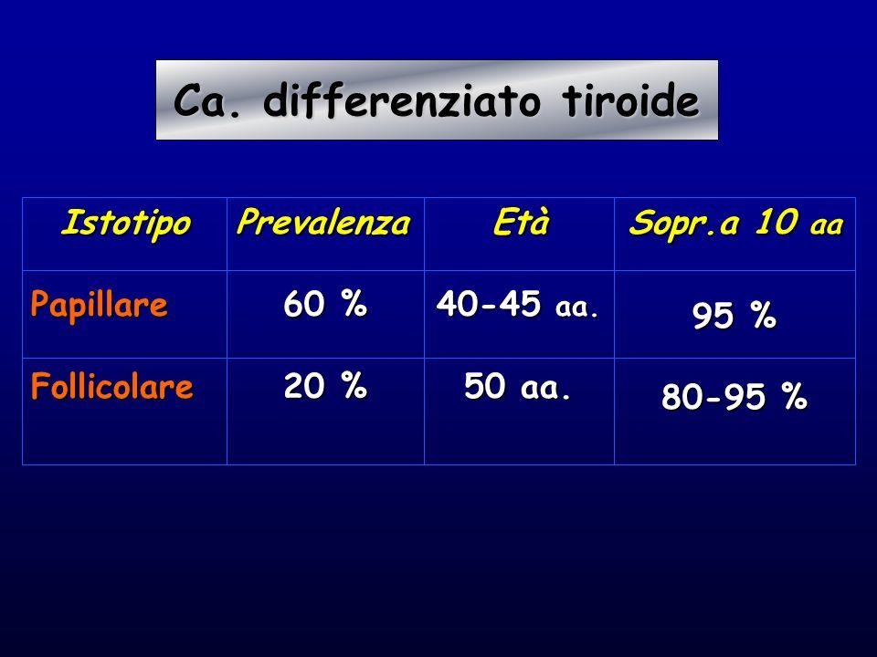 IstotipoPapillareFollicolarePrevalenza 60 % 20 % Età 40-45 aa. 50 aa. Sopr.a 10 aa 95 % 80-95 % Ca. differenziato tiroide Ca. differenziato tiroide
