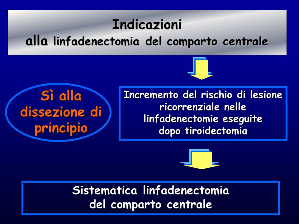 Sì alla dissezione di principio Sistematica linfadenectomia del comparto centrale Incremento del rischio di lesione ricorrenziale nelle linfadenectomi