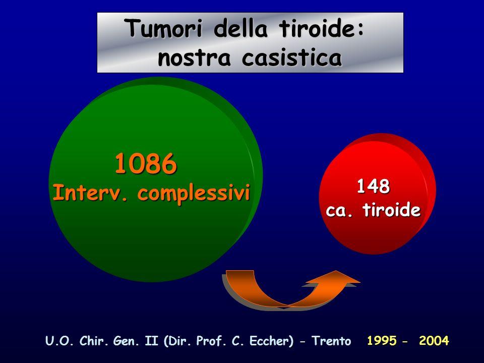 U.O. Chir. Gen. II (Dir. Prof. C. Eccher) - Trento 1995 - 2004 1086 Interv. complessivi 148 ca. tiroide Tumori della tiroide: Tumori della tiroide: no