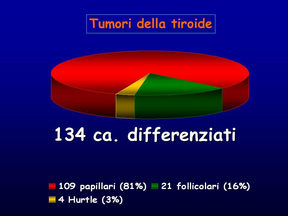 134 ca. differenziati Tumori della tiroide