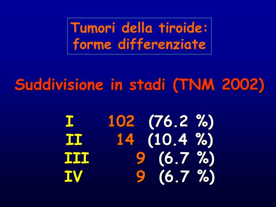 Suddivisione in stadi (TNM 2002) I 102 (76.2 %) II 14 (10.4 %) III 9 (6.7 %) IV 9 (6.7 %) Tumori della tiroide: forme differenziate