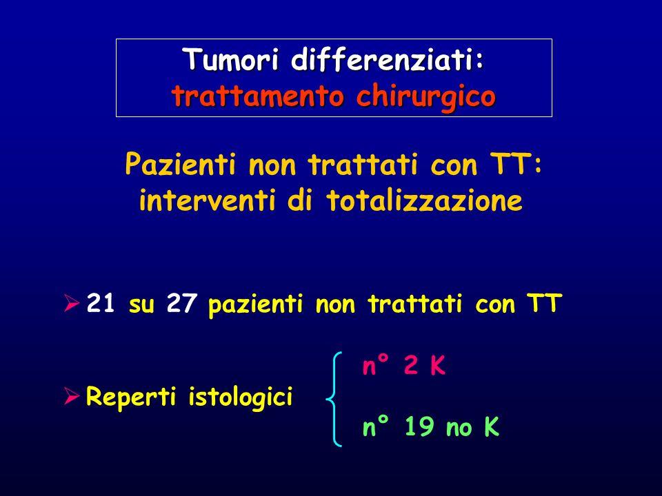 Pazienti non trattati con TT: interventi di totalizzazione 21 su 27 pazienti non trattati con TT n° 2 K Reperti istologici n° 19 no K Tumori differenz