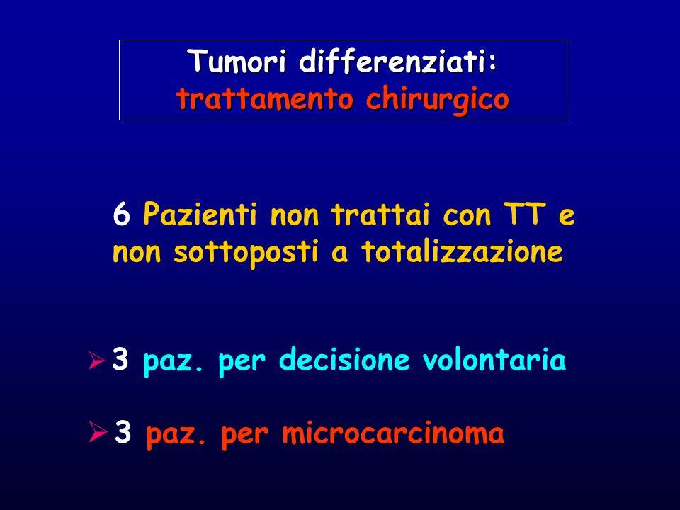 6 Pazienti non trattai con TT e non sottoposti a totalizzazione 3 paz. per decisione volontaria 3 paz. per microcarcinoma Tumori differenziati: tratta