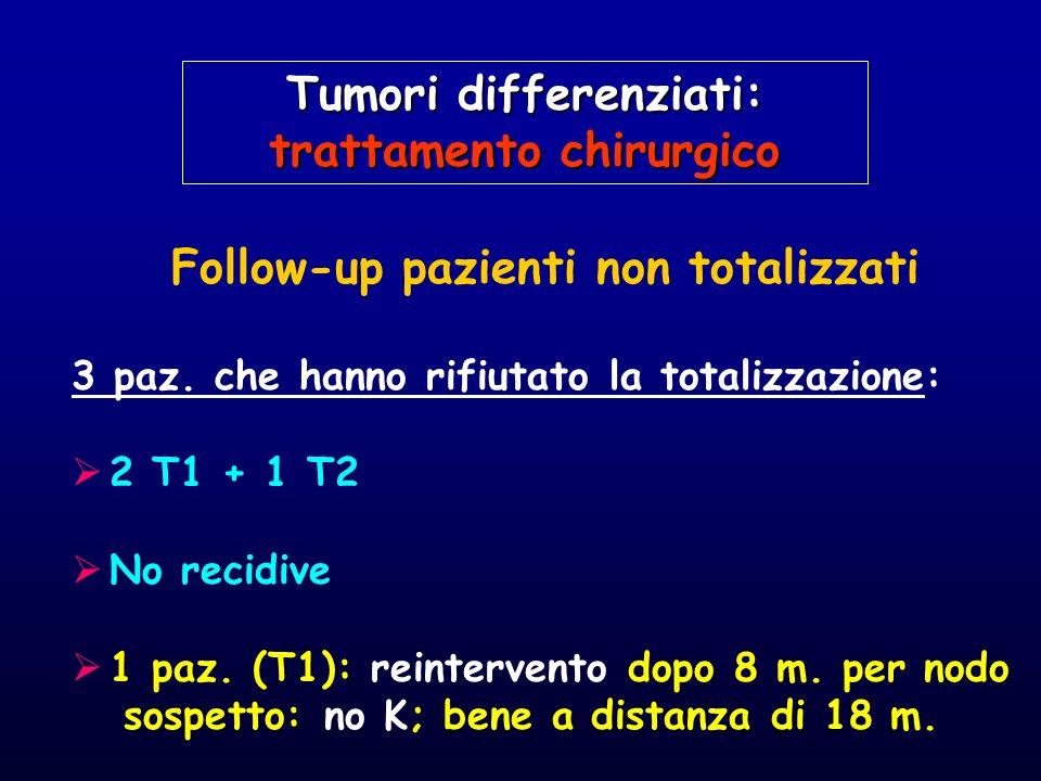 Follow-up pazienti non totalizzati 3 paz. che hanno rifiutato la totalizzazione: 2 T1 + 1 T2 No recidive 1 paz. (T1): reintervento dopo 8 m. per nodo