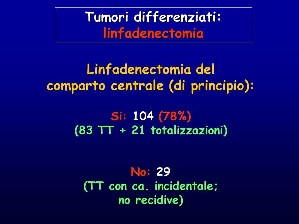 Linfadenectomia del comparto centrale (di principio): Si: 104 (78%) (83 TT + 21 totalizzazioni) No: 29 (TT con ca. incidentale; no recidive) Tumori di