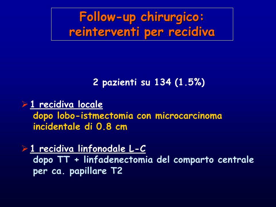 2 pazienti su 134 (1.5%) 1 recidiva locale dopo lobo-istmectomia con microcarcinoma incidentale di 0.8 cm 1 recidiva linfonodale L-C dopo TT + linfade