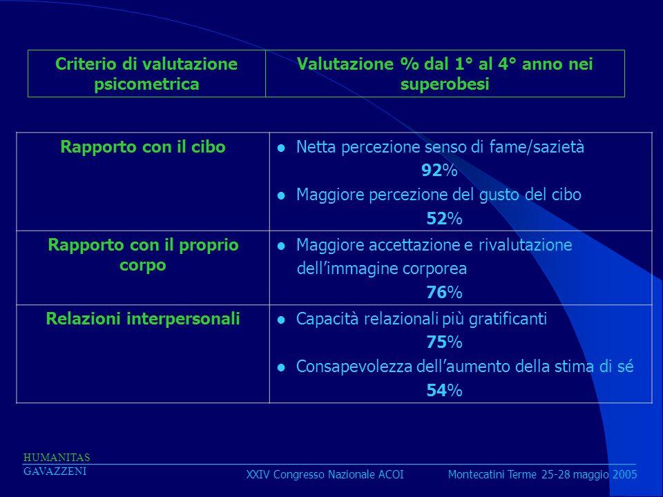 XXIV Congresso Nazionale ACOI Montecatini Terme 25-28 maggio 2005 HUMANITAS GAVAZZENI Rapporto con il cibo Netta percezione senso di fame/sazietà 92%
