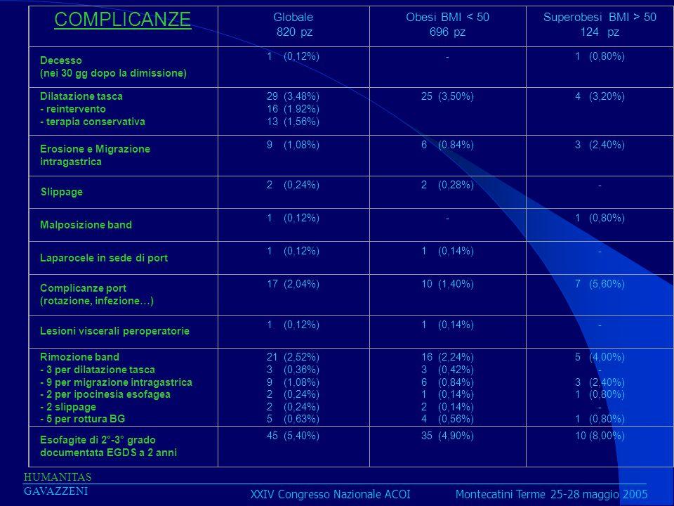 XXIV Congresso Nazionale ACOI Montecatini Terme 25-28 maggio 2005 HUMANITAS GAVAZZENI COMPLICANZE Globale 820 pz Obesi BMI < 50 696 pz Superobesi BMI