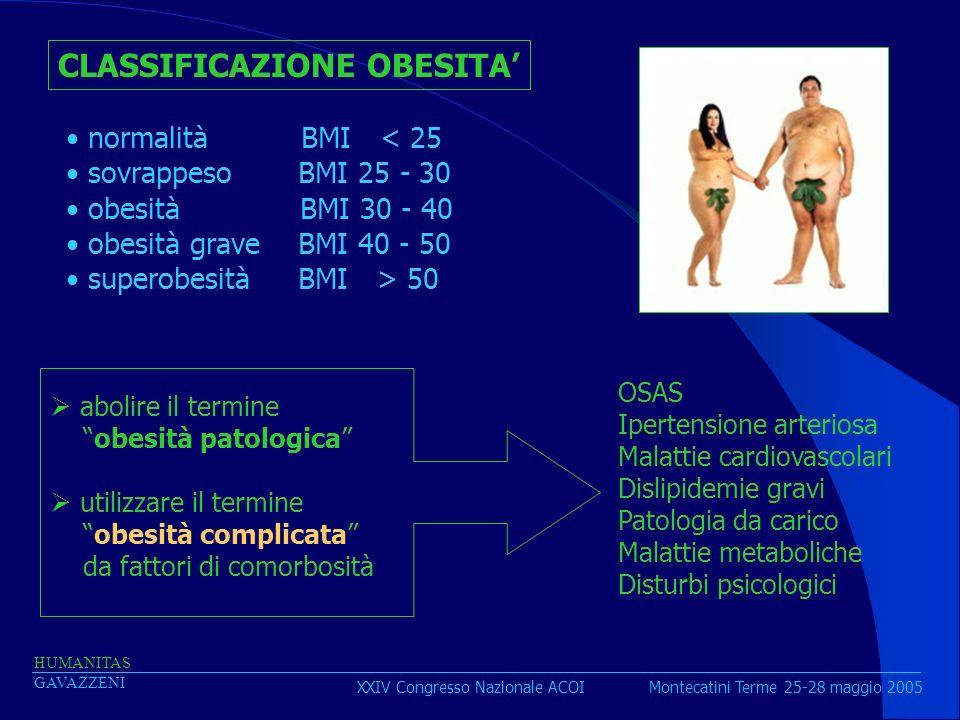 XXIV Congresso Nazionale ACOI Montecatini Terme 25-28 maggio 2005 HUMANITAS GAVAZZENI CLASSIFICAZIONE OBESITA normalità BMI < 25 sovrappeso BMI 25 - 3