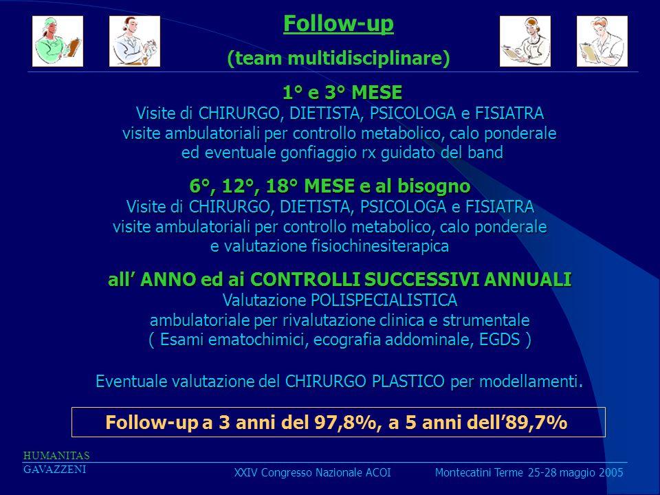 Follow-up (team multidisciplinare) 1° e 3° MESE 1° e 3° MESE Visite di CHIRURGO, DIETISTA, PSICOLOGA e FISIATRA visite ambulatoriali per controllo met