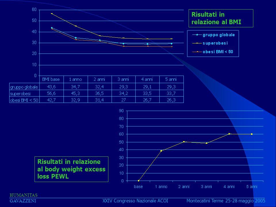 XXIV Congresso Nazionale ACOI Montecatini Terme 25-28 maggio 2005 HUMANITAS GAVAZZENI Risultati in relazione al BMI Risultati in relazione al body wei