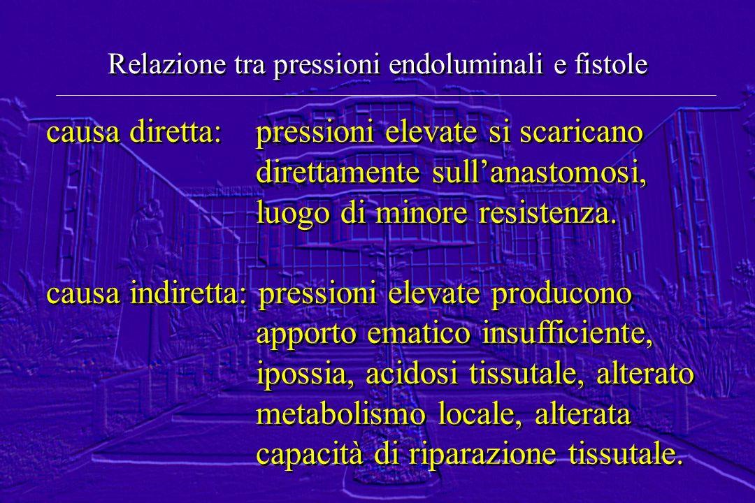 Relazione tra pressioni endoluminali e fistole causa diretta: pressioni elevate si scaricano direttamente sullanastomosi, luogo di minore resistenza.