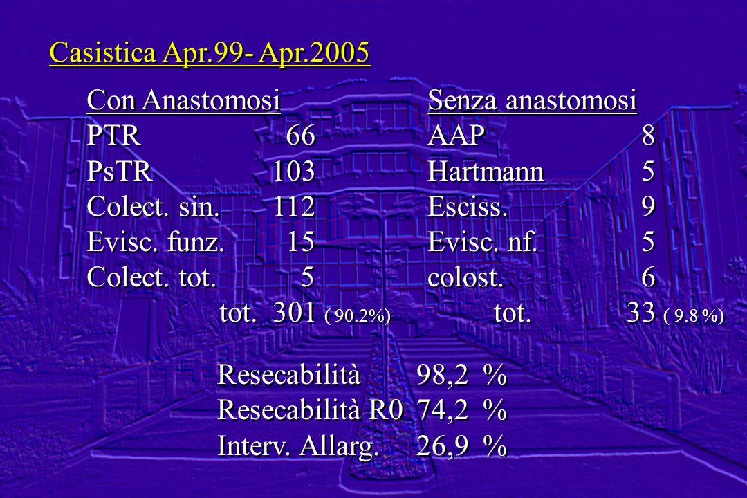 Casistica Apr.99- Apr.2005 Con Anastomosi PTR66 PsTR 103 Colect. sin. 112 Evisc. funz.15 Colect. tot. 5 tot. 301 ( 90.2%) Con Anastomosi PTR66 PsTR 10