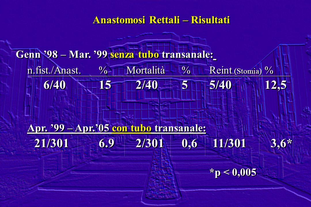 Genn 98 – Mar. 99 senza tubo transanale: n.fist./Anast.%Mortalità%Reint.(Stomia) % 6/4015 2/4055/4012,5 Apr. 99 – Apr.05 con tubo transanale: 21/301 6