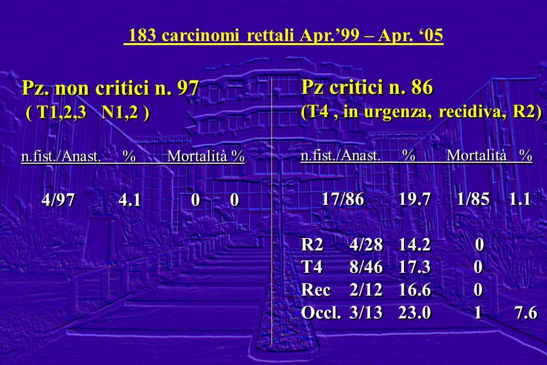 183 carcinomi rettali Apr.99 – Apr. 05 Pz. non critici n. 97 ( T1,2,3 N1,2 ) n.fist./Anast. %Mortalità % 4/974.1 0 0 Pz. non critici n. 97 ( T1,2,3 N1