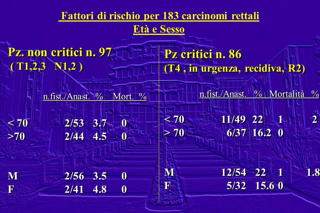 Fattori di rischio per 183 carcinomi rettali Età e Sesso Pz. non critici n. 97 ( T1,2,3 N1,2 ) n.fist./Anast. % Mort. % < 702/533.70 >702/444.50 M2/56