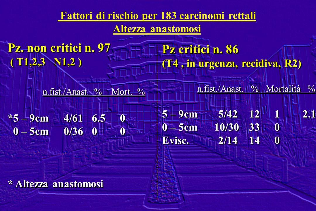 Fattori di rischio per 183 carcinomi rettali Altezza anastomosi Pz. non critici n. 97 ( T1,2,3 N1,2 ) n.fist./Anast. % Mort. % *5 – 9cm4/616.50 0 – 5c