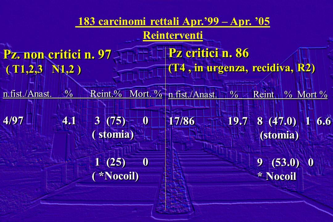 183 carcinomi rettali Apr.99 – Apr. 05 Reinterventi Pz. non critici n. 97 ( T1,2,3 N1,2 ) n.fist./Anast. % Reint.% Mort. % 4/974.1 3 (75) 0 ( stomia)