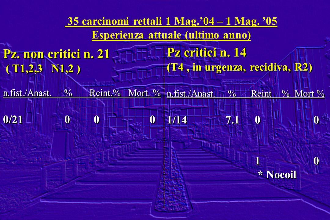 35 carcinomi rettali 1 Mag.04 – 1 Mag. 05 Esperienza attuale (ultimo anno) Pz. non critici n. 21 ( T1,2,3 N1,2 ) n.fist./Anast. % Reint.% Mort. % 0/21