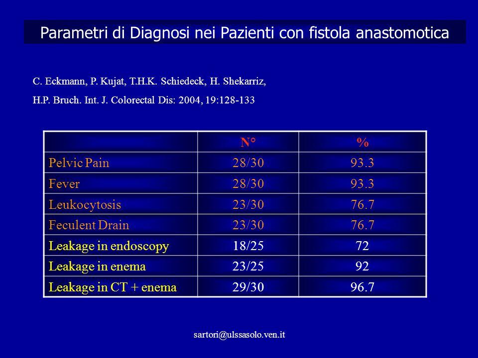 sartori@ulssasolo.ven.it Parametri di Diagnosi nei Pazienti con fistola anastomotica C.