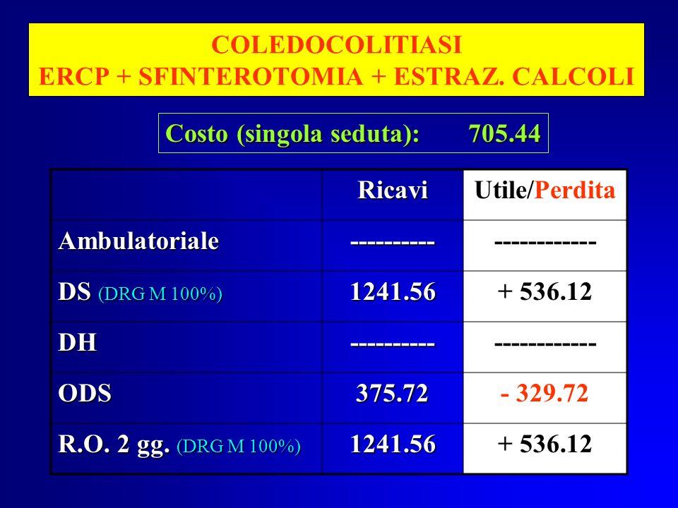 COLEDOCOLITIASI ERCP + SFINTEROTOMIA + ESTRAZ. CALCOLI RicaviUtile/Perdita Ambulatoriale---------------------- DS (DRG M 100%) 1241.56+ 536.12 DH-----