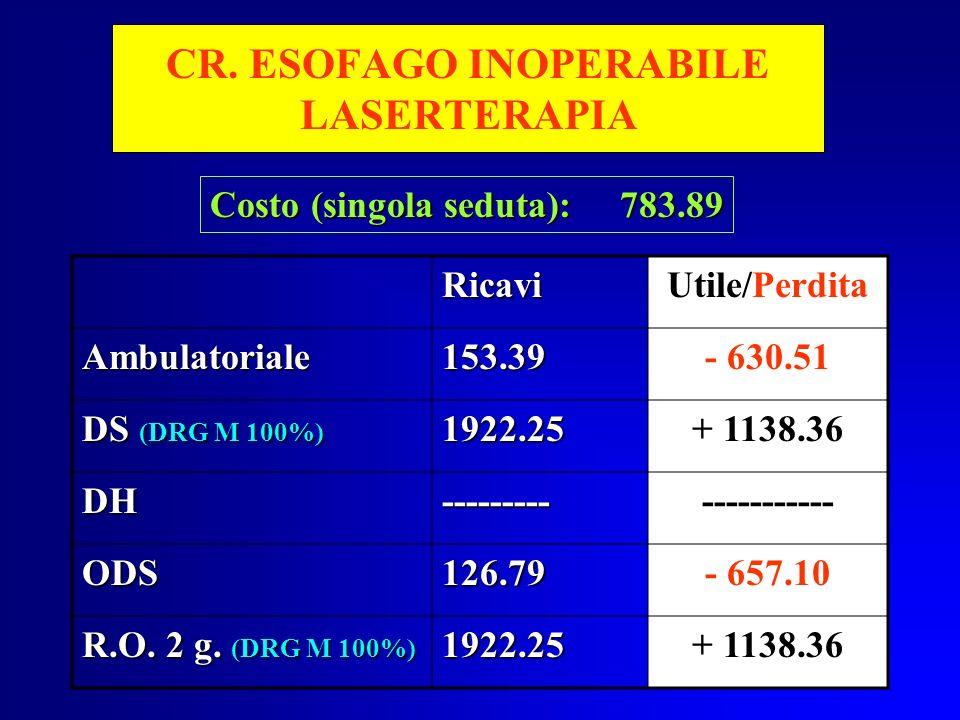 CR. ESOFAGO INOPERABILE LASERTERAPIA RicaviUtile/Perdita Ambulatoriale153.39- 630.51 DS (DRG M 100%) 1922.25+ 1138.36 DH-------------------- ODS126.79