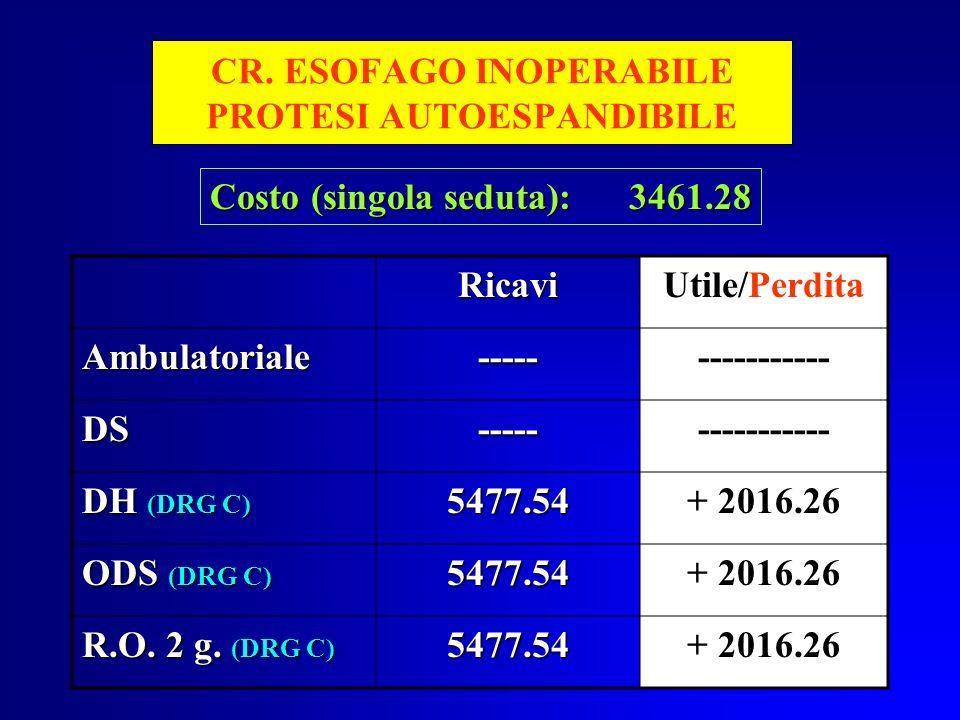 CR. ESOFAGO INOPERABILE PROTESI AUTOESPANDIBILE RicaviUtile/Perdita Ambulatoriale---------------- DS----- DH (DRG C) 5477.54+ 2016.26 ODS (DRG C) 5477