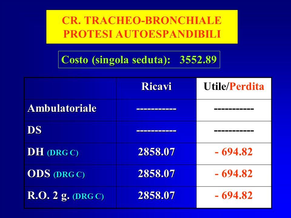 CR. TRACHEO-BRONCHIALE PROTESI AUTOESPANDIBILI RicaviUtile/Perdita Ambulatoriale---------------------- DS----------- DH (DRG C) 2858.07- 694.82 ODS (D