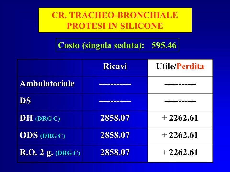 CR. TRACHEO-BRONCHIALE PROTESI IN SILICONE RicaviUtile/Perdita Ambulatoriale---------------------- DS----------- DH (DRG C) 2858.07+ 2262.61 ODS (DRG