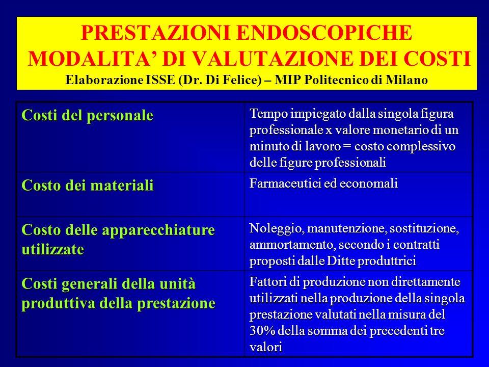 PRESTAZIONI ENDOSCOPICHE MODALITA DI VALUTAZIONE DEI COSTI Elaborazione ISSE (Dr. Di Felice) – MIP Politecnico di Milano Costi del personale Tempo imp
