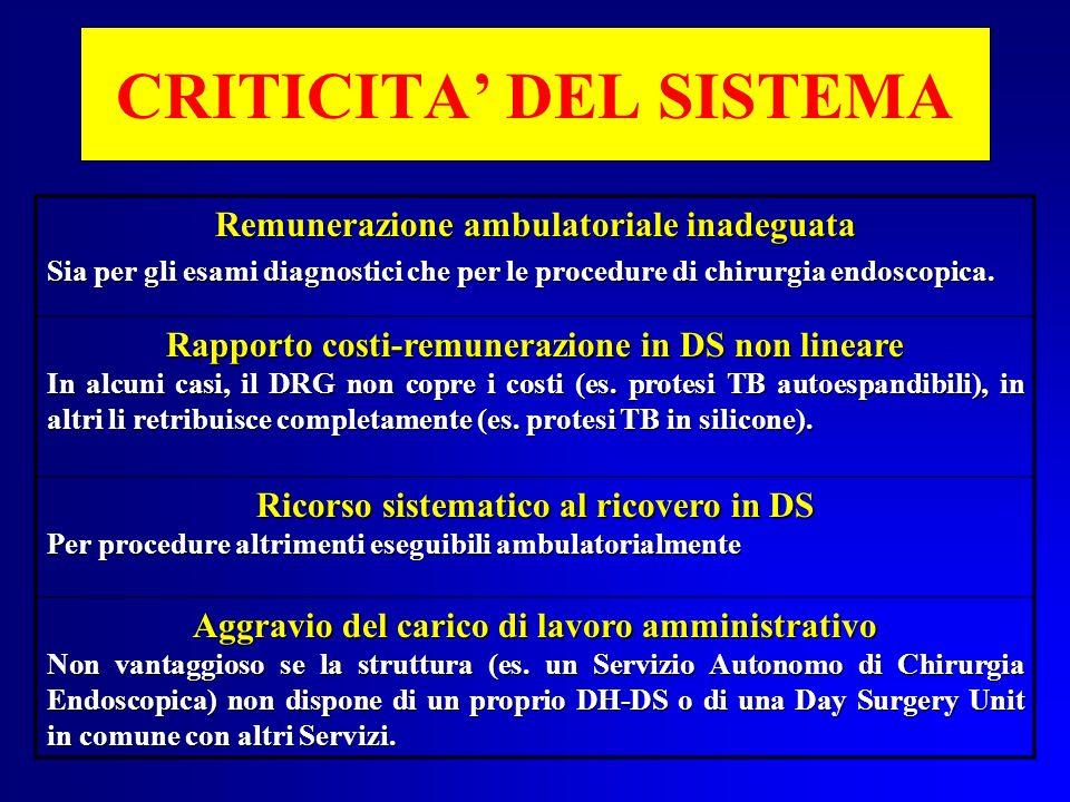 CRITICITA DEL SISTEMA Remunerazione ambulatoriale inadeguata Sia per gli esami diagnostici che per le procedure di chirurgia endoscopica. Rapporto cos