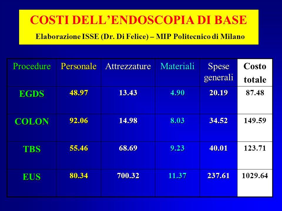 RICAVI AMBULATORIALI DELLENDOSCOPIA DI BASE Procedure Costo totale RimborsoUtile / Perdita EGDS87.4856.80- 30.68 COLON149.59103.29- 46.30 TBS123.7182.65- 41.06 EUS1029.64103.29- 916.02