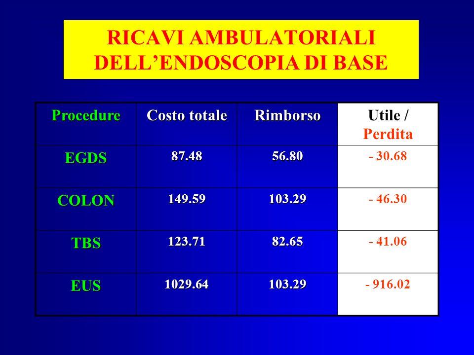 RICAVI AMBULATORIALI DELLENDOSCOPIA DI BASE Procedure Costo totale RimborsoUtile / Perdita EGDS87.4856.80- 30.68 COLON149.59103.29- 46.30 TBS123.7182.