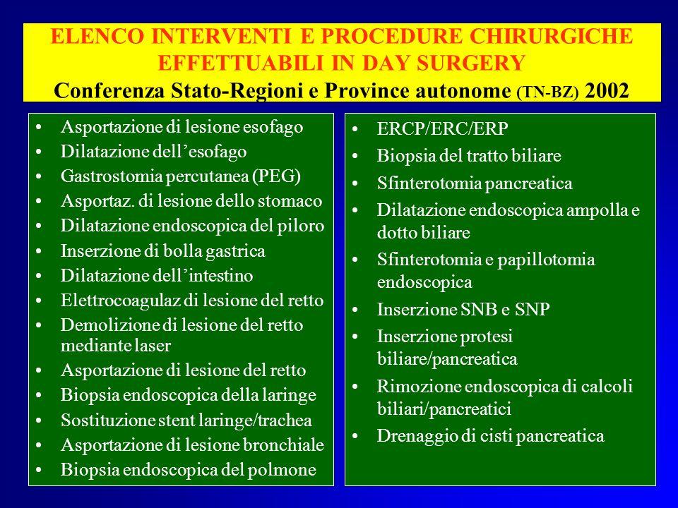 ELENCO INTERVENTI E PROCEDURE CHIRURGICHE EFFETTUABILI IN DAY SURGERY Conferenza Stato-Regioni e Province autonome (TN-BZ) 2002 Asportazione di lesion