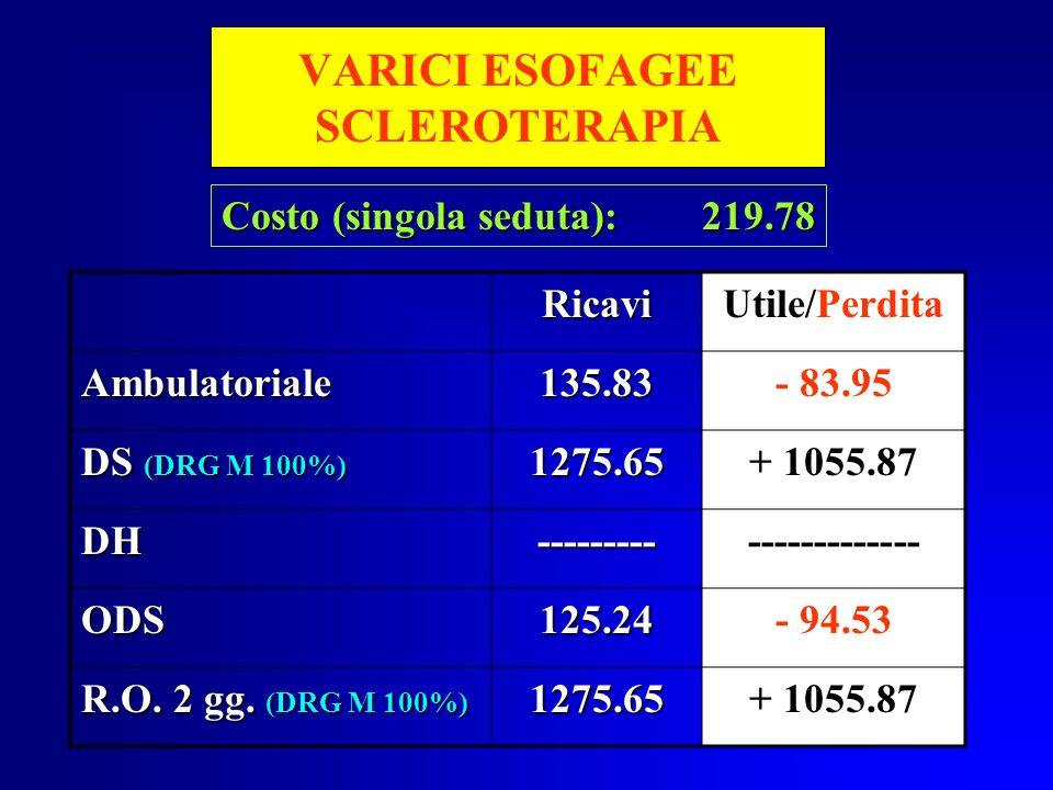 VARICI ESOFAGEE SCLEROTERAPIA RicaviUtile/Perdita Ambulatoriale135.83- 83.95 DS (DRG M 100%) 1275.65+ 1055.87 DH---------------------- ODS125.24- 94.5