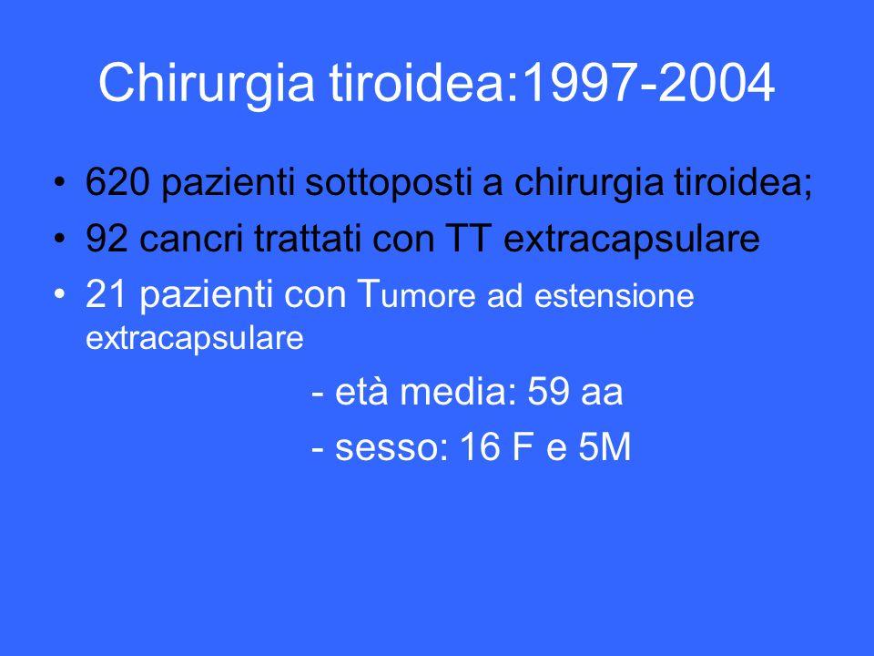 Chirurgia tiroidea:1997-2004 620 pazienti sottoposti a chirurgia tiroidea; 92 cancri trattati con TT extracapsulare 21 pazienti con T umore ad estensi